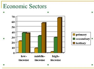 Economic sector - This figure illustrates the percentages of a country's economy made up by different sectors. The figure illustrates that countries with higher levels of socio-economic development tend to have proportionally less of their economies operating in the primary and secondary sectors and more emphasis on the tertiary sector. The less developed countries exhibit the inverse pattern.