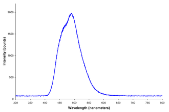Electroluminescence - Spectrum of a blue/green electroluminescent light source for a clock radio (similar to the one seen in the above image). Peak wavelength is at 492 nm and the FWHM spectral bandwidth is quite wide at about 85 nm.