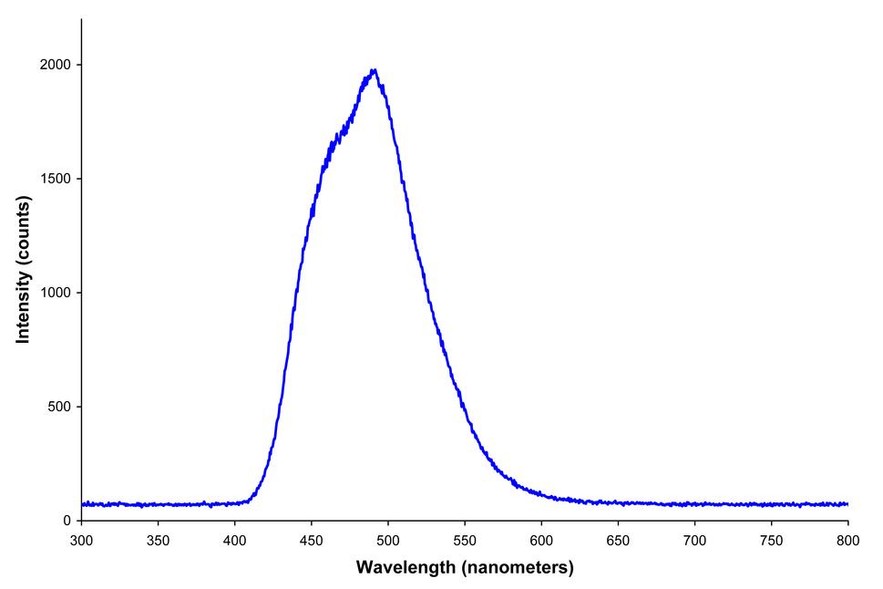 Electroluminescent panel spectrum