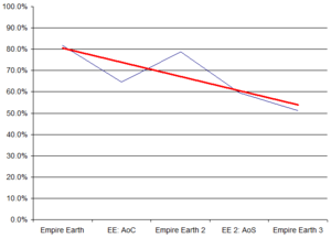 Empire Earth (series) - The decline of reviews for each game, trend line shown in red.