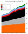 Energia renovelabla - Consumacion d'energia mondiala 1994-2019.png