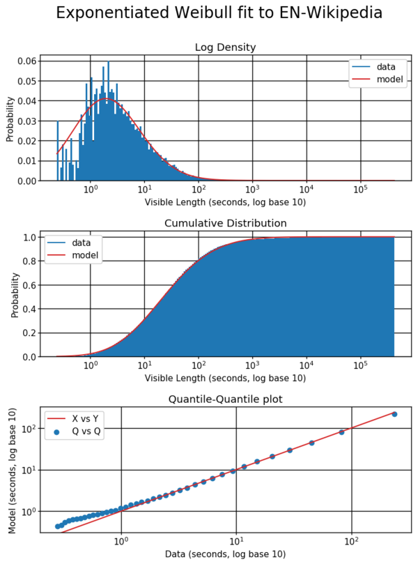 The Exponentiated Weibull model fits the data somewhat better than the log-normal model, but still overestimates the occurrence of very short reading times.