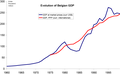 Evolution of Belgian GDP.png