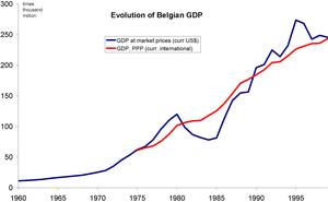 Economy of Belgium - Evolution of the Belgian GDP