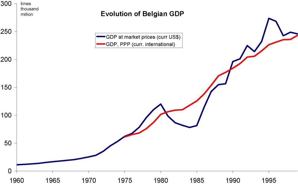 Evolution of Belgian GDP