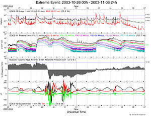 Space weather - Image: Extreme Event 20031026 00h 20031106 24h