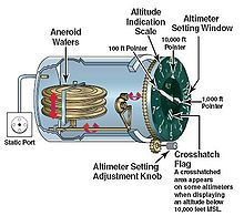 aneroid wafer of an altimeter