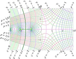 Pi - Complex analytic functions can be visualized as a collection of streamlines and equipotentials, systems of curves intersecting at right angles.  Here illustrated is the complex logarithm of the Gamma function.