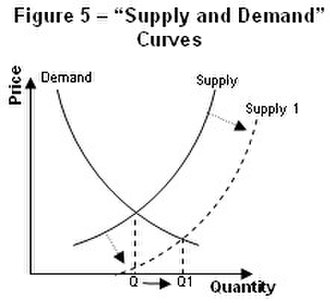 Supply and demand - Image: Fig 5 Supply and demand curves