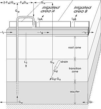 SahysMod - SahysMod components