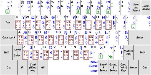 Keyboard layout - Wikipedia, the free encyclopedia