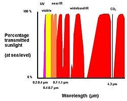 Flame detector - Wikipedia