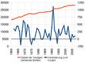 Gemeinde Bretten - Bevölkerungsentwicklung 1960 bis 2007.png