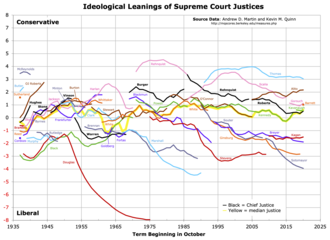 Ideological leanings of United States Supreme Court justices - Graph of Martin–Quinn Scores of U.S. Supreme Court Justices from 1937 to 2018