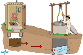 Self Supply Of Water And Sanitation Wikipedia