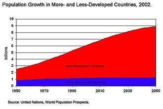 Population growth - The majority of world population growth today is occurring in less developed countries.