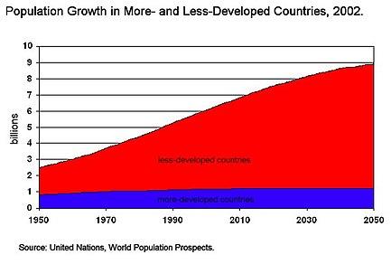 Superpoblación - Wikipedia, la enciclopedia libre