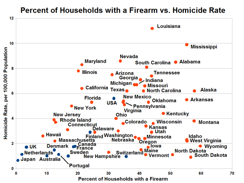 File:Household gun ownership vs Homicide rate 2000-2001.png