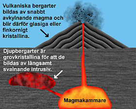 Igneous rock sve text.jpg