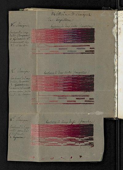 Illustration 20 extraite du Manuel sur l'art de la tapisserie par Mr Deyrolle, ancien chef d'atelier aux Gobelins.jpg