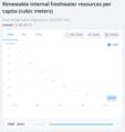 Kenya renewable internal freshwater resources per capita.png