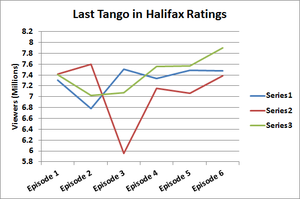 Last Tango in Halifax - Consolidated viewing figures