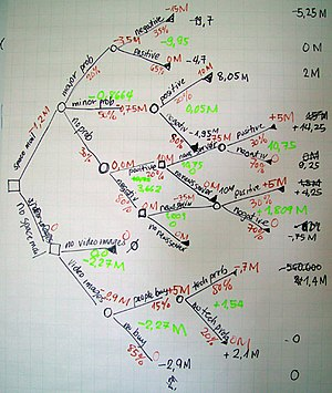 English: A manually drawn decision tree diagra...