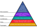 Maslow's Hierarchy of Needs Pyramid.png