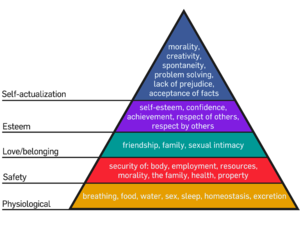 Early childhood education - Maslow's Hierarchy of Needs