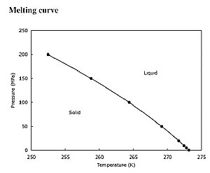 Melting point - Pressure dependence of water melting point.