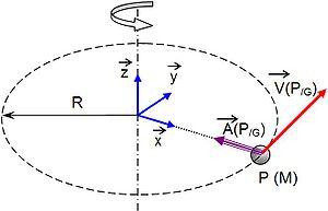 Mvt circulaire.jpg