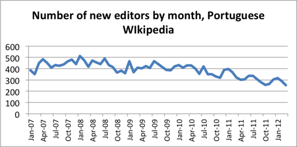 Number of new editors PTWP, 2007-2012.png