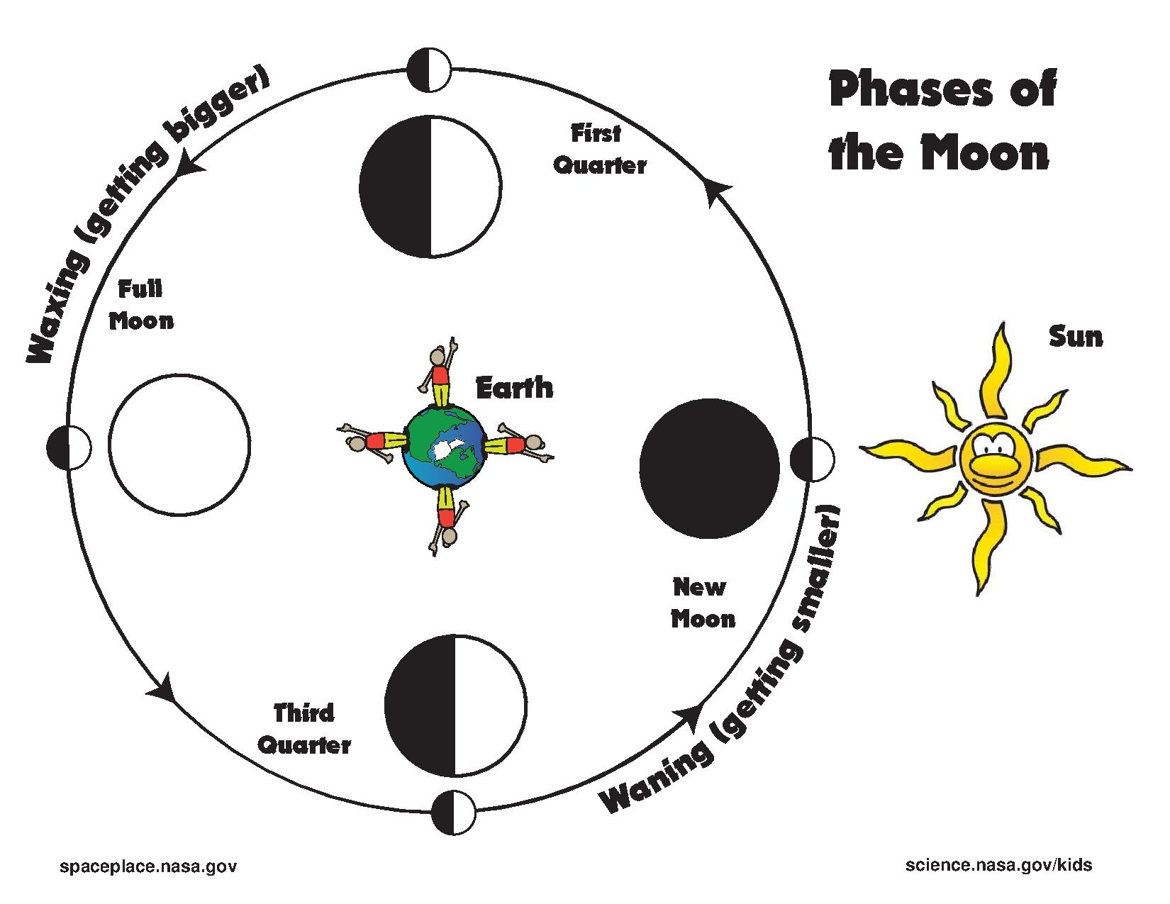 File Oreo Moon Phases Pdf Wikimedia Commons