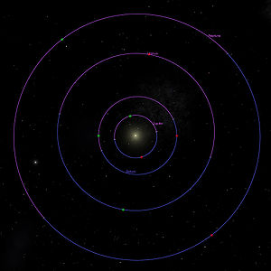 Apsis - Image: Outer Planet Orbits