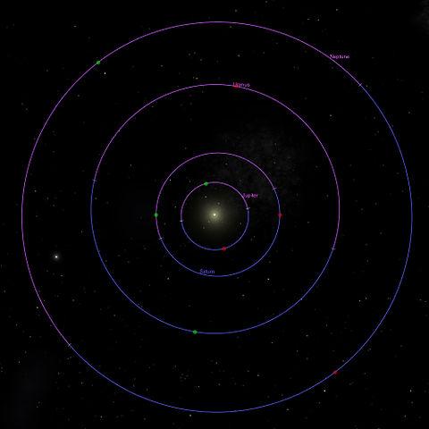 Bahnen der äußeren Planeten image source