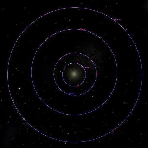 Diese Abbildungen zeigen die Bahnen, Knoten, und Lage der Perihelien und Aphelien der inneren Planeten (links) wie der äußeren Planeten (rechts), gesehen vom nördlichen Ekliptikpol aus. Die Planeten laufen dabei gegen den Uhrzeigersinn. Zum Frühlingsanfang ist die Erde in der Abbildung unten. Der blaue Teil einer Bahn liegt nördlich der Ekliptikebene, der violette südlich. Grüner Punkt: Perihel; roter Punkt: Aphel.