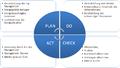 PDCA Zirkel - ISO 50001.png