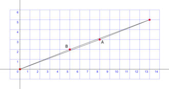 """Missing square puzzle - There are two distinct and """"false hypotenuses"""" for the total triangle."""