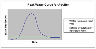 Peak water concept on the quality and availability of freshwater resources