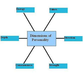 Personality psychology - A picture of the depictions of personality dimensions.