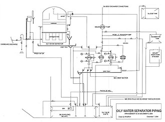 Oily water separator (marine) - Oily water separator piping diagram