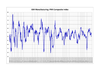 Purchasing Managers' Index - ISM's Purchasing Managers Index 1948–2012