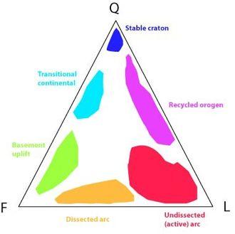 Provenance - A QFL diagram (Quartz, Feldspar, Lithic fragments) used to determine tectonic provenance in sandstones