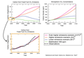 Recent (1990-2007) and projected (2000-2100) global emissions of carbon dioxide and atmospheric concentrations under five emissions scenarios (USGCRP).png