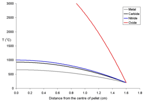 Behavior of nuclear fuel during a reactor accident - Image: Rim 200pd 250rad 1600fueltemp