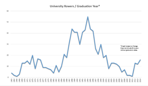 University of Oregon rowing team - Number of Rowers on the University of Oregon Rowing Team per Year