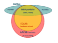 Scope of business school accreditation for the three main global accrediting bodies AACSB, EQUIS and AMBA.png