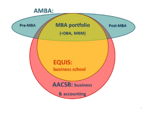 Association to Advance Collegiate Schools of Business - Scope of business school accreditation for AACSB, EQUIS and AMBA