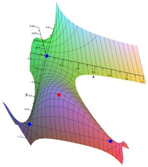 Second partial derivative test - Image: Second partial derivative test