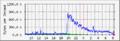 Slashdot Effect Graph.png